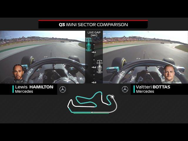 Hamilton And Bottas Qualifying Comparison | 2020 Portuguese Grand Prix