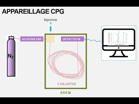 La chromatographie en phase gazeuse CPG