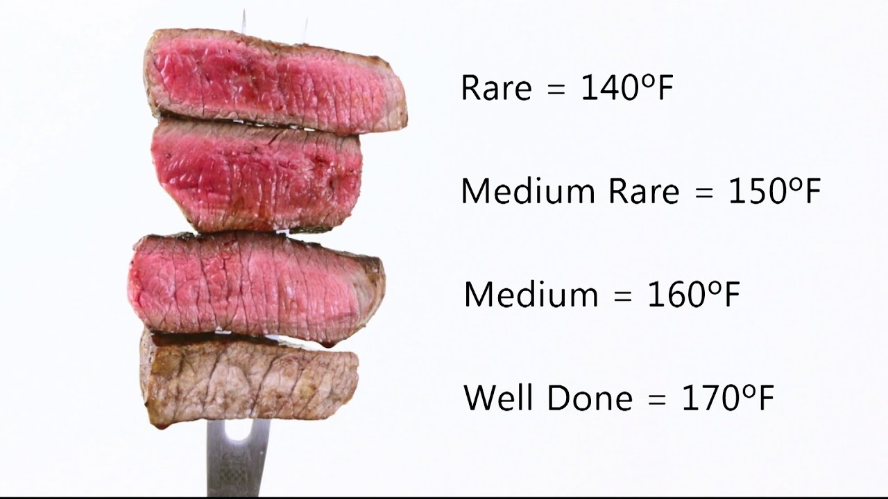 How to Test Steak Tenderness / Doneness Video