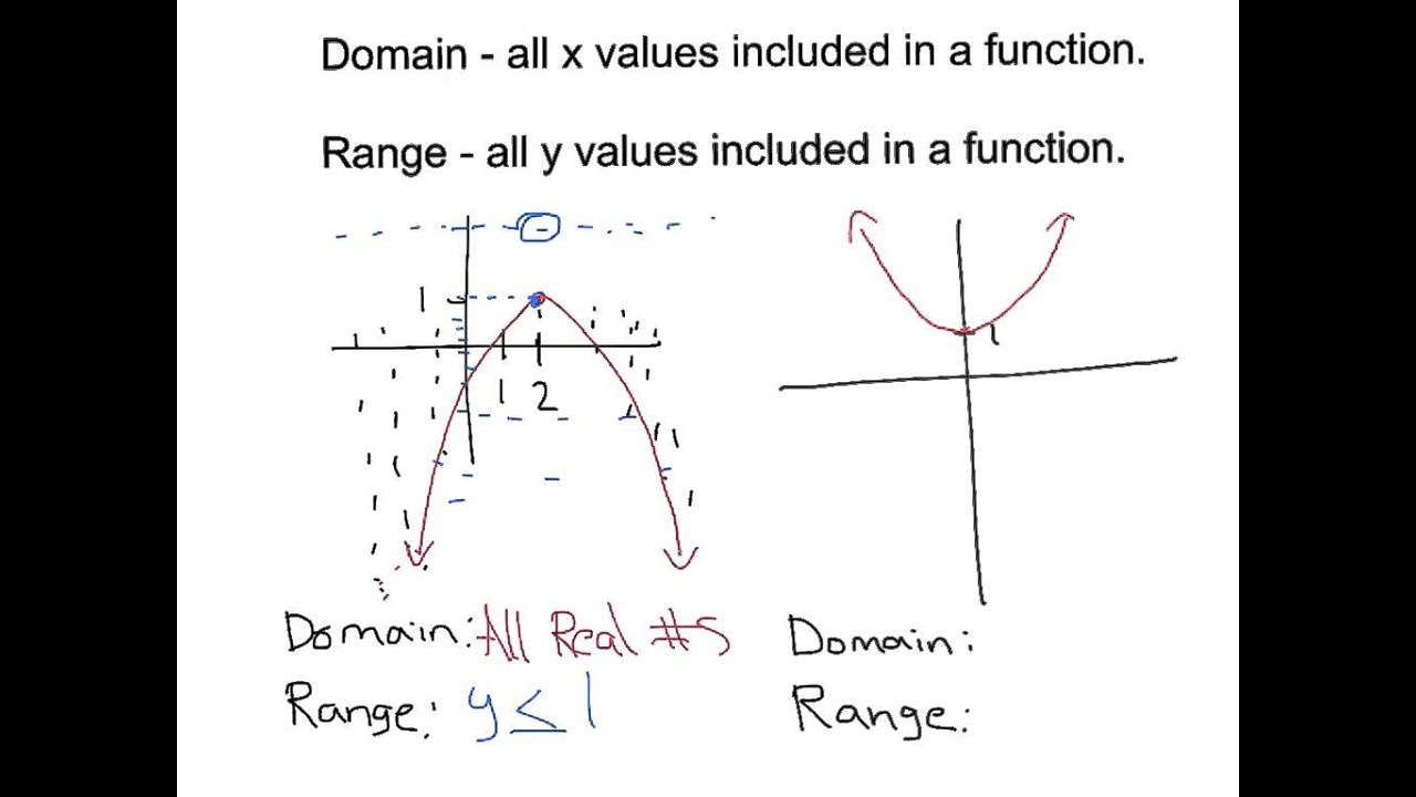 Parabolas domain and range youtube parabolas domain and range ccuart Choice Image