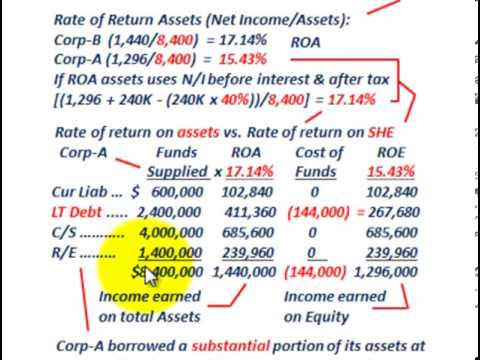 equity vs debt essay Understanding debt equity ratio and what does long term debt to equity ratio indicates.