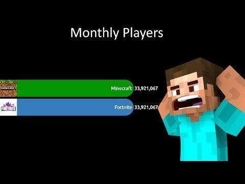 Minecraft VS Fortnite Records