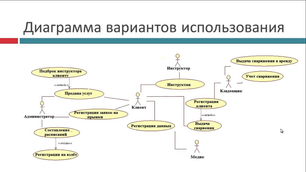 Диплом С Информационная система для управлением аэроклубом  Диплом 1С Информационная система для управлением аэроклубом