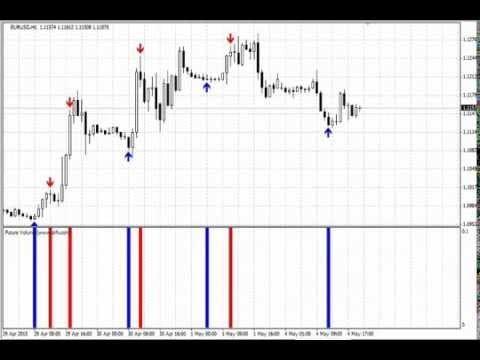 Binary options market volume