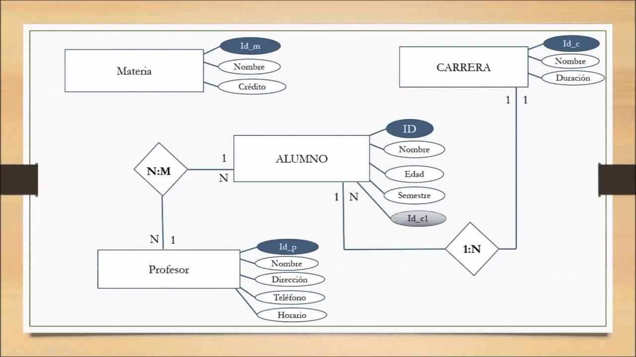 Ejemplo Diagrama Entidad Relacion Bd1