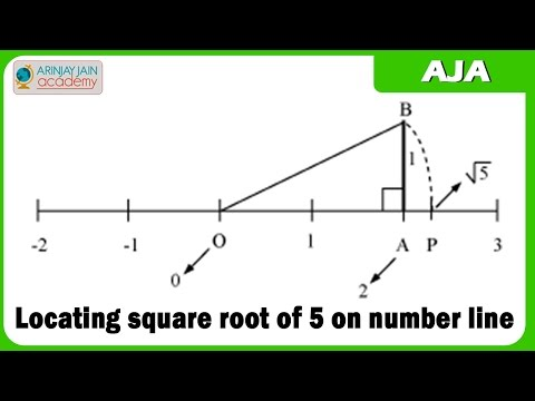 Locating square root of 5 on number line - Maths/ ISCE/ CBSE/ICSE/ NCERT