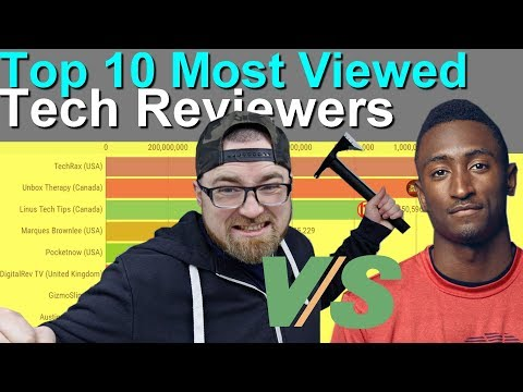 Top 10 Most Viewed YouTube Tech Reviewers Ranking History (2010-2019)