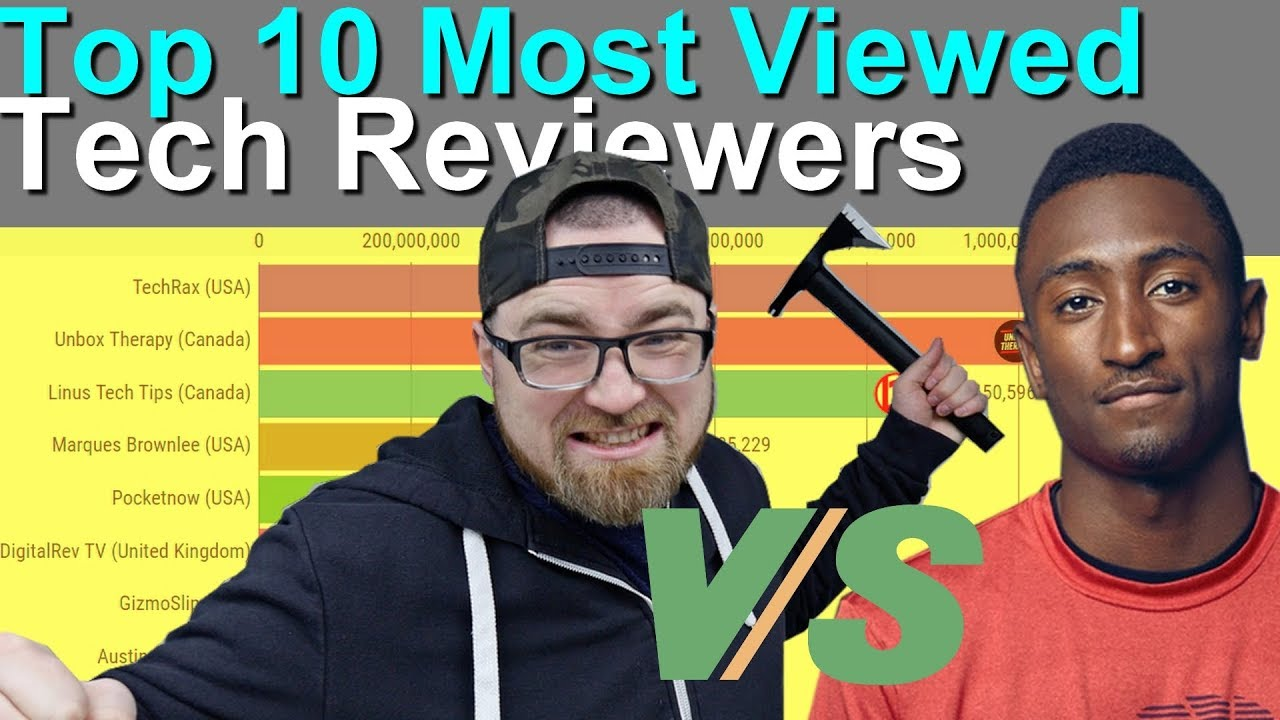 Top 10 Most Viewed Youtube Tech Reviewers Ranking History