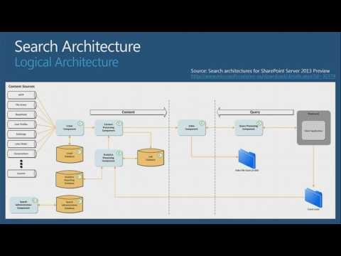 TechEd New Zealand 2012 What's New in SharePoint Server 2013 Search
