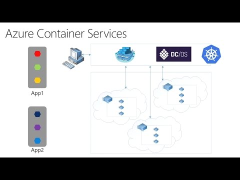 Dive deep into Azure Container Service