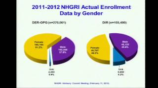 Biennial Report on Inclusion of Women & Minorities in NHGRI-Supported Research - Rongling Li