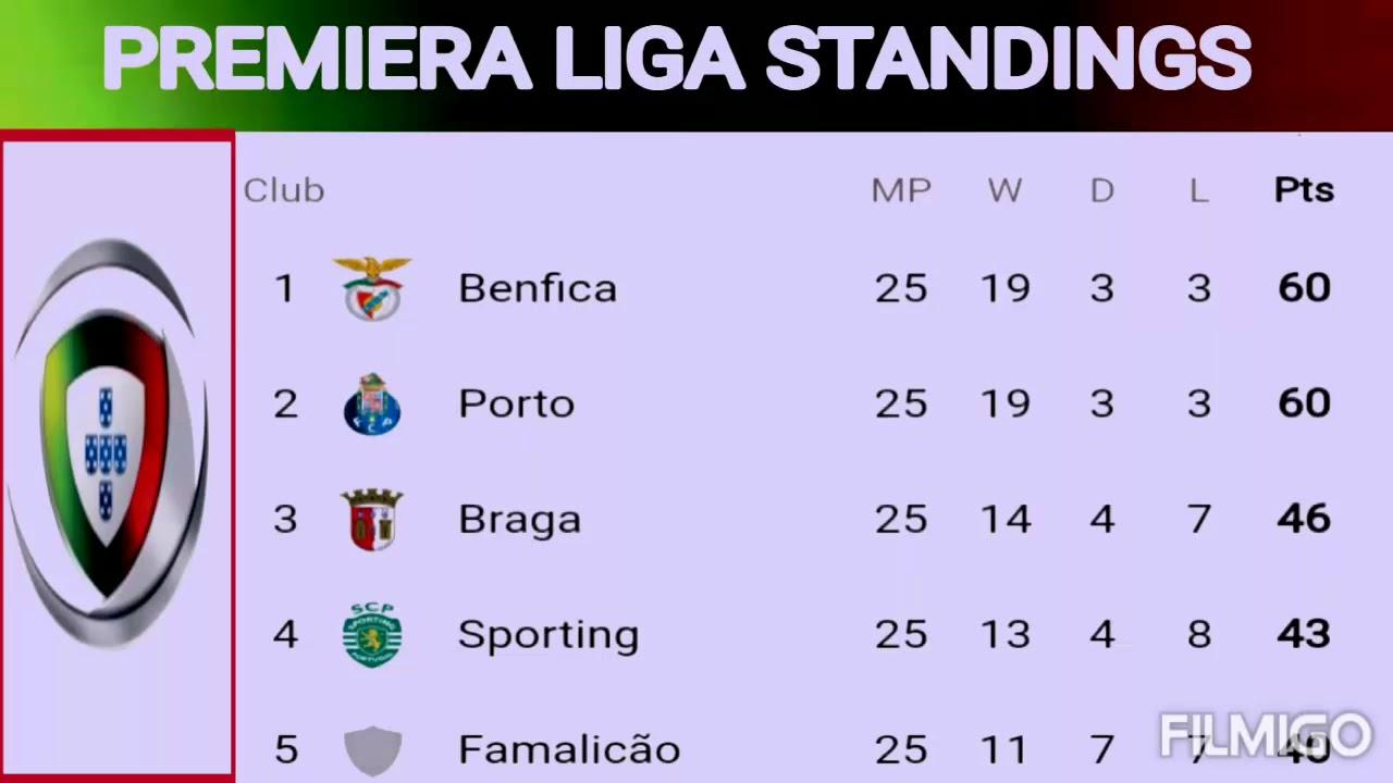 Primeira Liga Teams