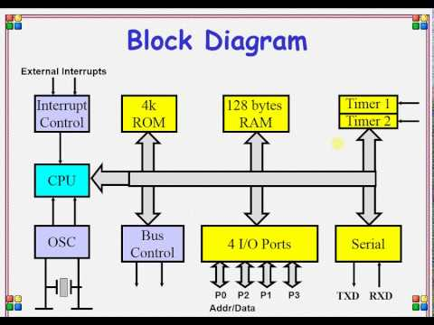 Overview of 8051 microcontroller youtube overview of 8051 microcontroller ccuart Choice Image