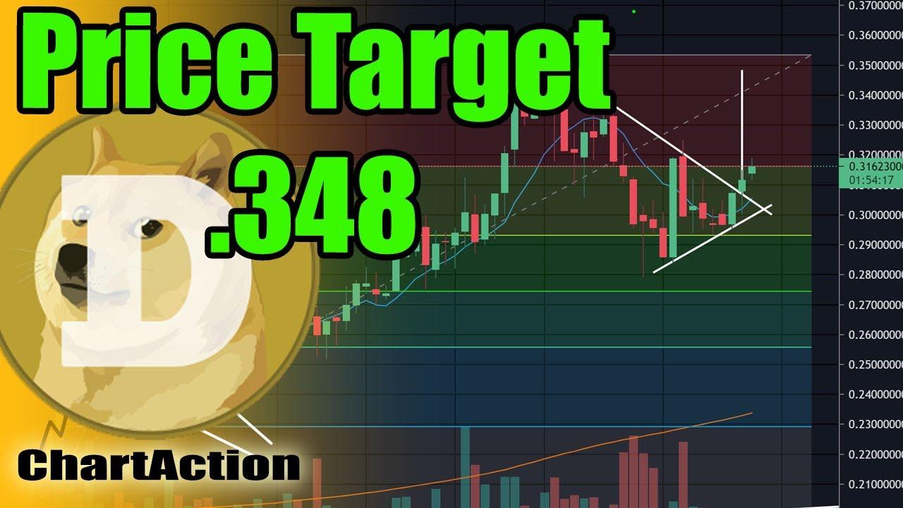 DOGECOIN Price Prediction 2021!!!! DOGE Price Prediction ...
