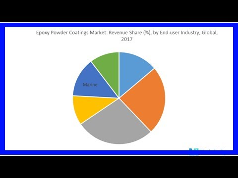 Breaking News | Asia-Pacific Epoxy Powder Coatings Market Analysis, Growth, Trends & Forecast 2018-