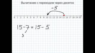 Вычитание с переходом через десяток на числовой оси.