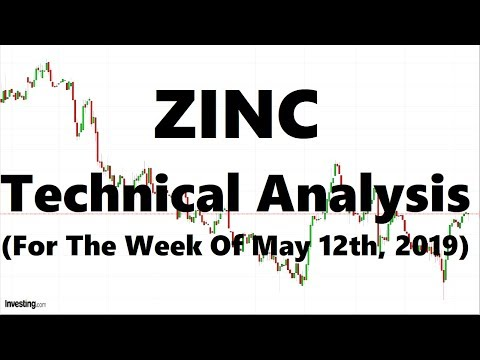 Zinc Futures - Technical Analysis For The Week Of May 12th, 2019