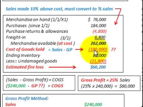 Gross Profit Method (COGS & Inventory Based On Percent Of Sales Vs ...