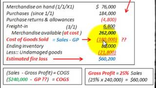 Gross Profit Method (COGS & Inventory Based On Percent Of Sales Vs Markup On Cost)