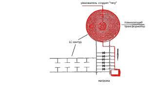 Получение электричества Преобразование энергии эфира