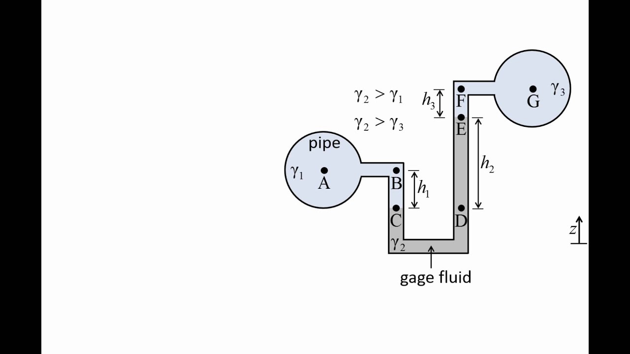 fluid mechanics: topic 3 4 - u-tube manometers