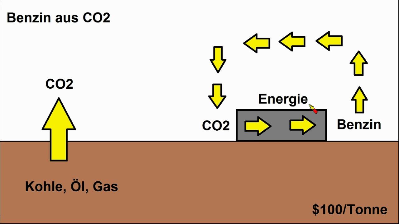 Benzin Aus Co2