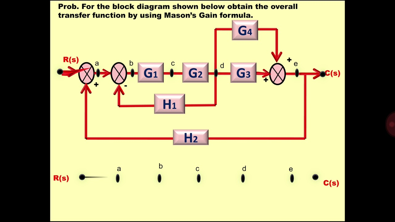 How To Obtain Signal Flow Graph From Block Diagram With