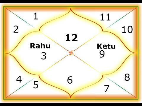 Rahu Transit 2019 For Pisces | Effect of Rahu Transit 2019 For Pisces |  राहु गोचर २०१९