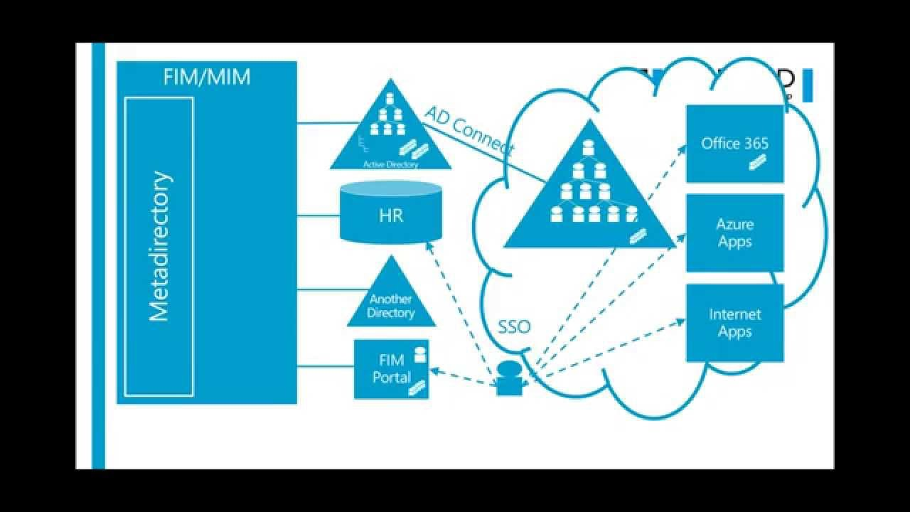 Put together AD Connect Azure AD Premium and Azure RMS