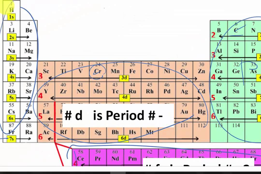 Electron configuration periodic table spdf periodic for Ptable and r