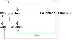 Verbal Reasoning- Blood Relations Explained