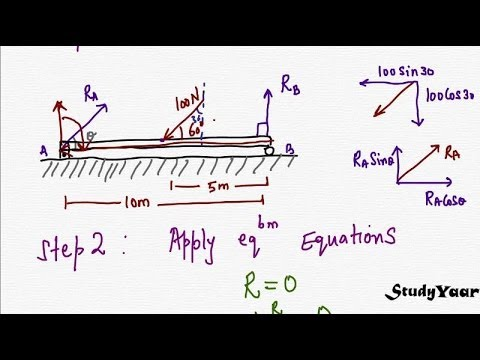 Free Body Diagram (FBD) and Equilibrium Concepts in Mechanics