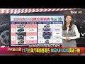 地球黃金線線上看-20181207 11月台灣汽車銷售報告 NISSAN KICKS賣破千輛 Style Gold Line