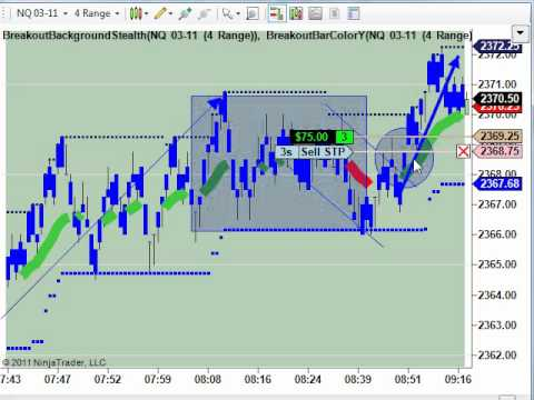 Nasdaq Futures Breakout Trade