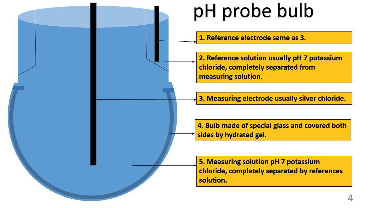 medium resolution of ph meter how it works