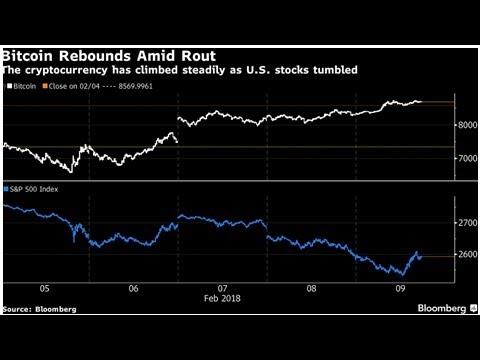 Bitcoin finds a bottom as risk aversion grips global markets