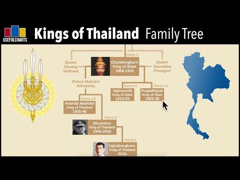 Thai Kings Family Tree