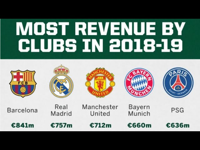 Most Revenue By Clubs In 2018 - 2019