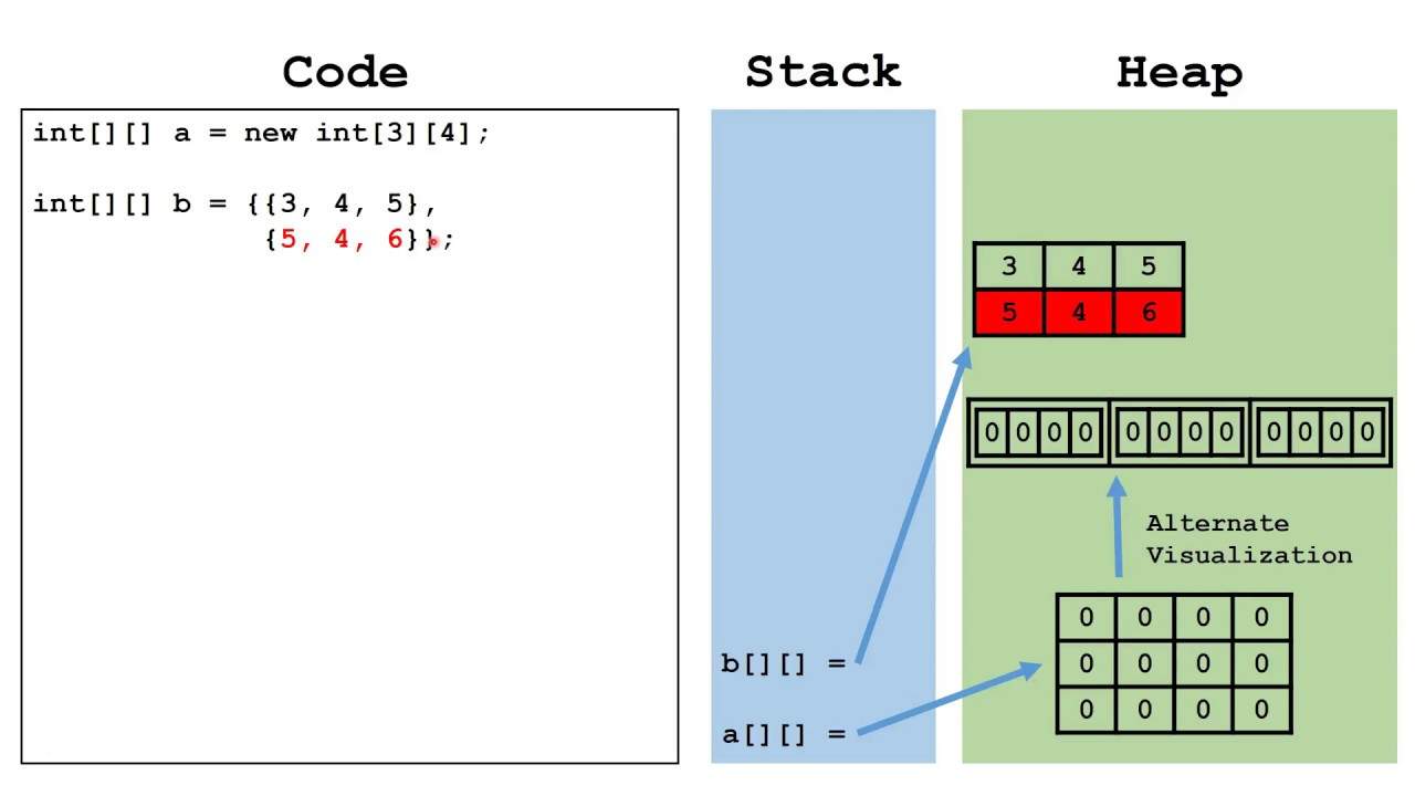 Java 2d Array: Arrays 1d And 2d Java Tutorial – Articleblog info