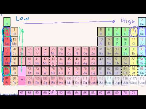 Periodic table trends ionization energy youtube periodic table trends ionization energy urtaz Image collections