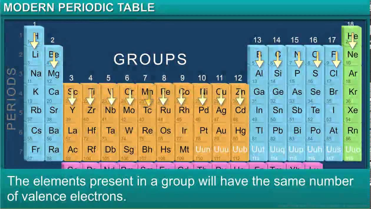 Chemistryclass 10thchapter 5periodic classification of chemistryclass 10thchapter 5periodic classification of elementsmodule 3 modern periodic table urtaz Image collections