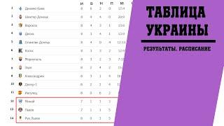 Футбол Чемпионат Украины 8 тур Результаты таблица расписание