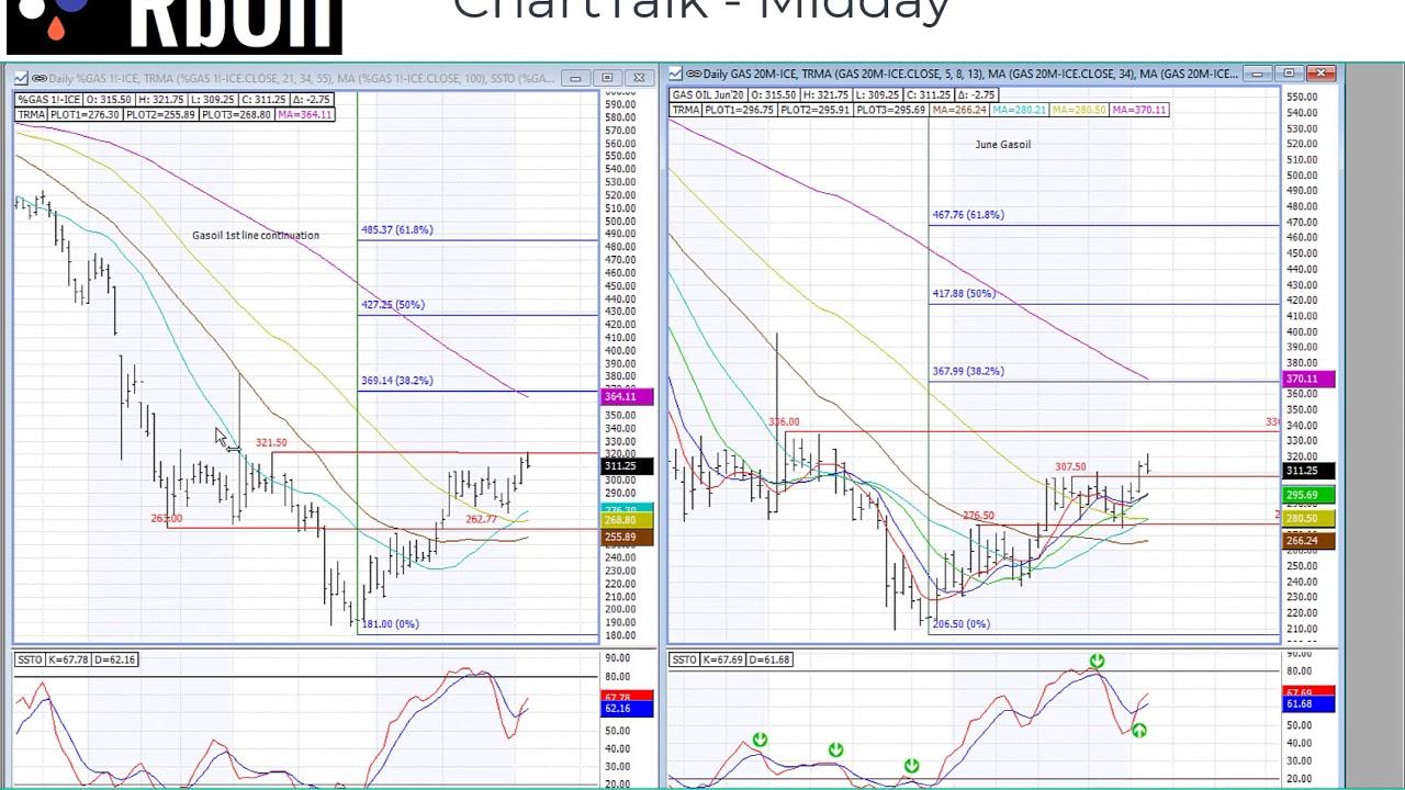 Midday ChartTalk 03 June 2020