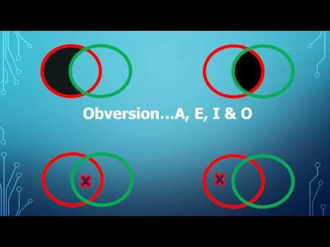 A Crash Course in Formal Logic Pt  5d, Conversion, Obversion and Contraposition
