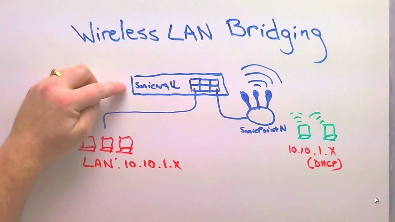 Building A Wireless Bridge Using Sonicwall Sonicpoint Youtube Campus Network Diagram