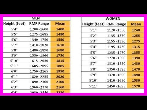 how many calories a day to maintain weight of 145