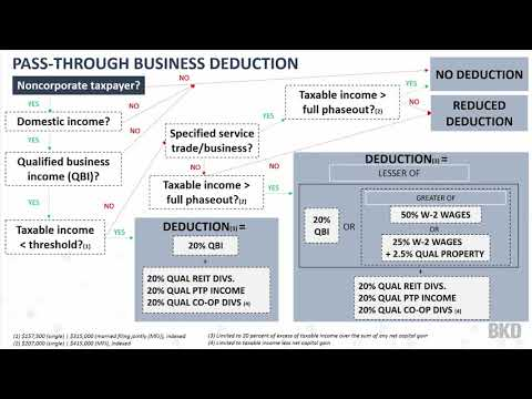 Pass-Through Considerations of Tax Reform