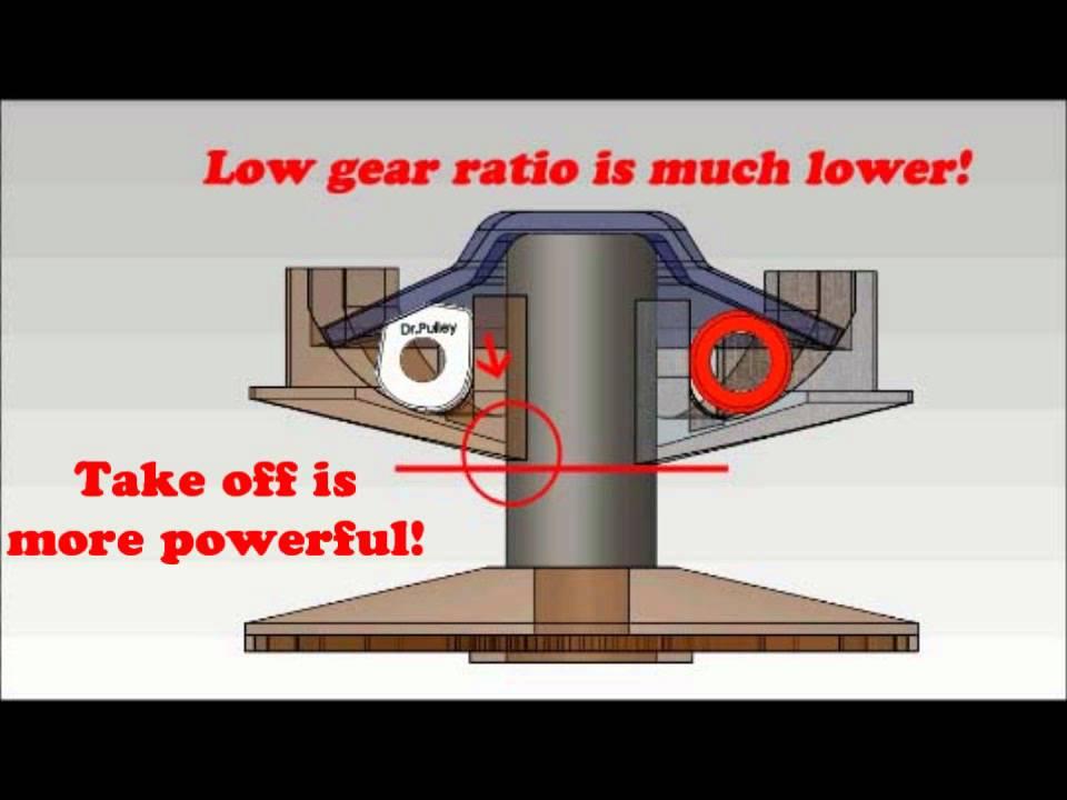 Dr Pulley Sliding Roller vs Round Roller in variator