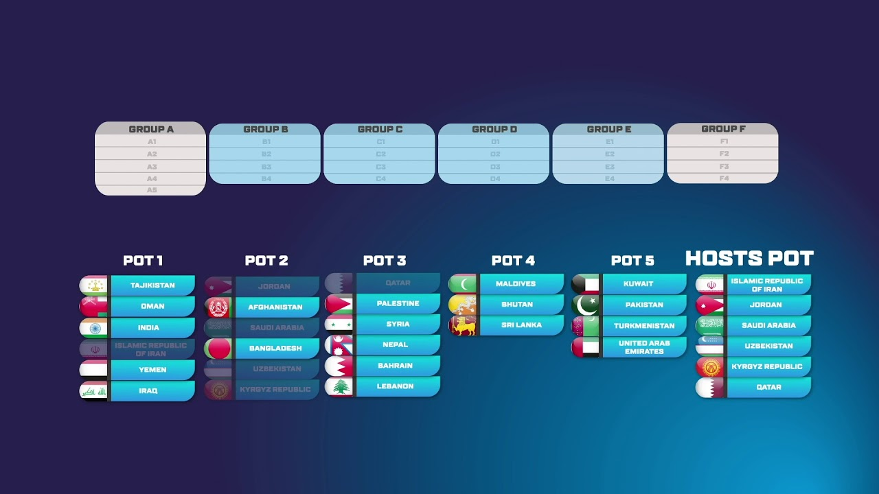 World Cup 2020 Qualifying Groups Schedule.Afc U16 Championship 2020 Qualifiers Draw