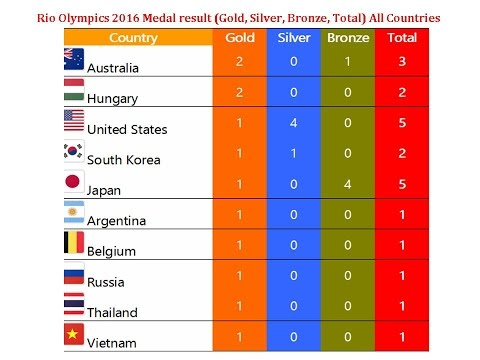 Round 2 Rhythm Rates Amp Scores Only Rio Olympic Men S Doovi